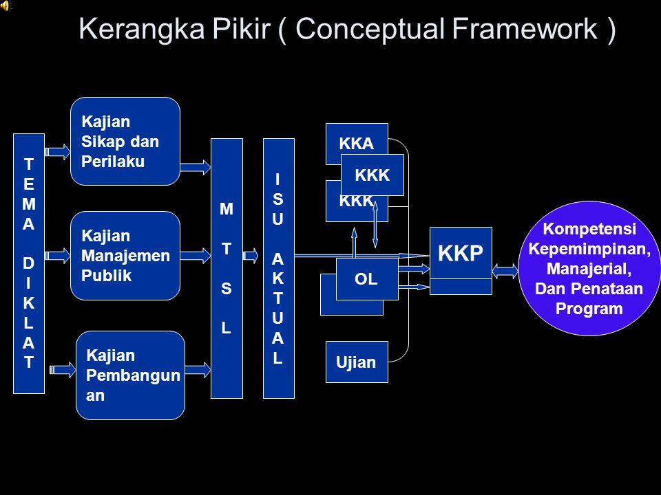 Kerangka Pikir ( Conceptual Framework )