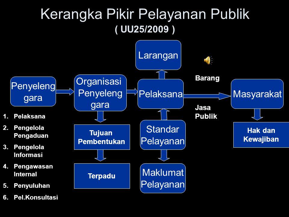 Kerangka Pikir Pelayanan Publik ( UU25/2009 )