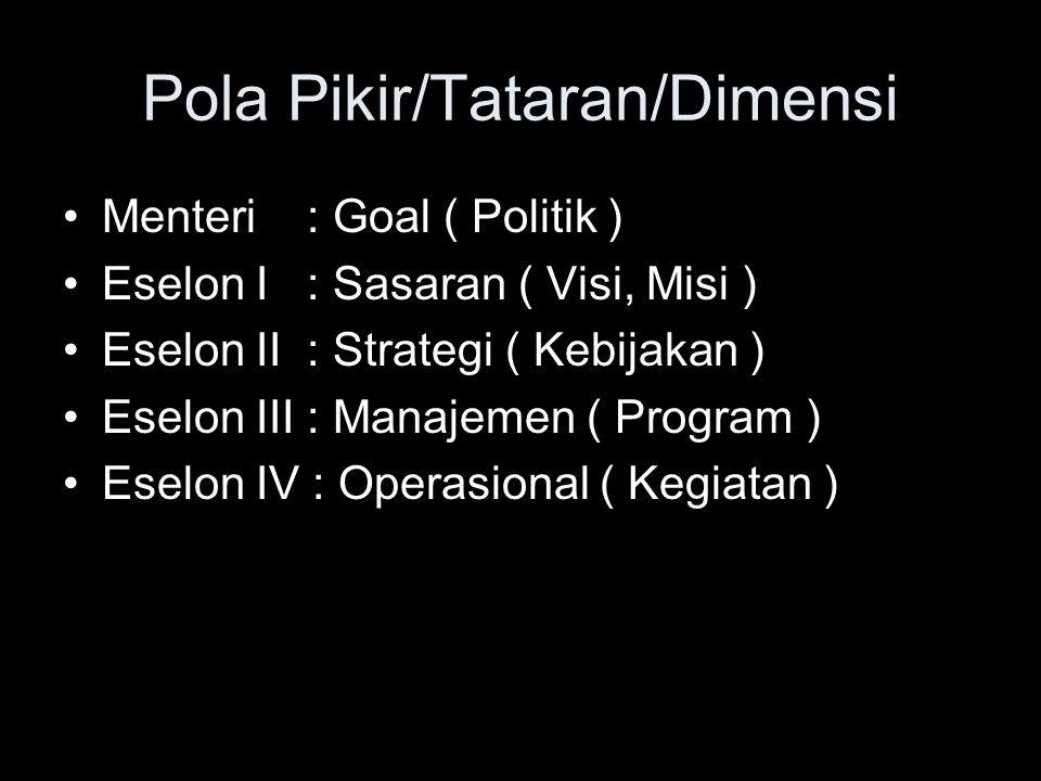 Pola Pikir/Tataran/Dimensi