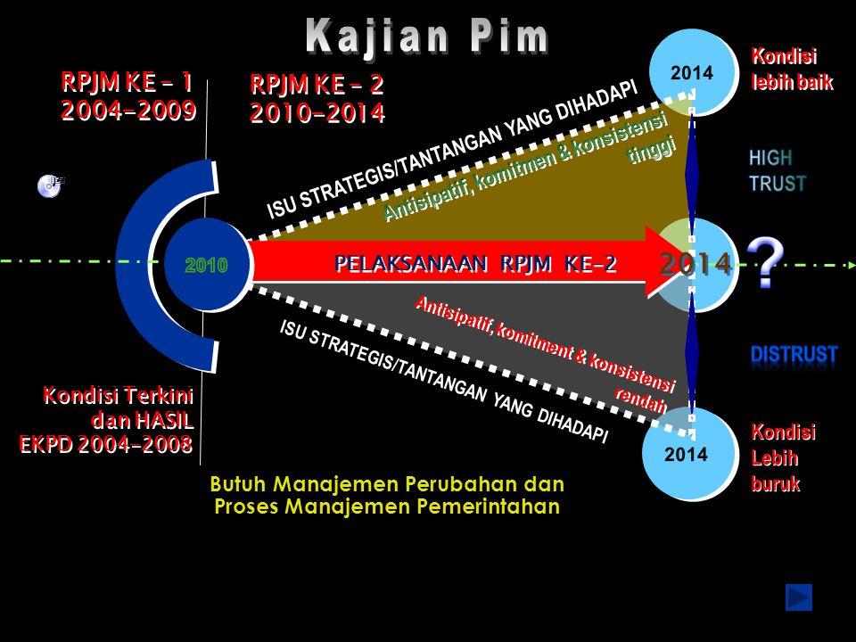 Kajian Pim 2014 RPJM KE – 1 RPJM KE – 2 2004-2009 2010-2014