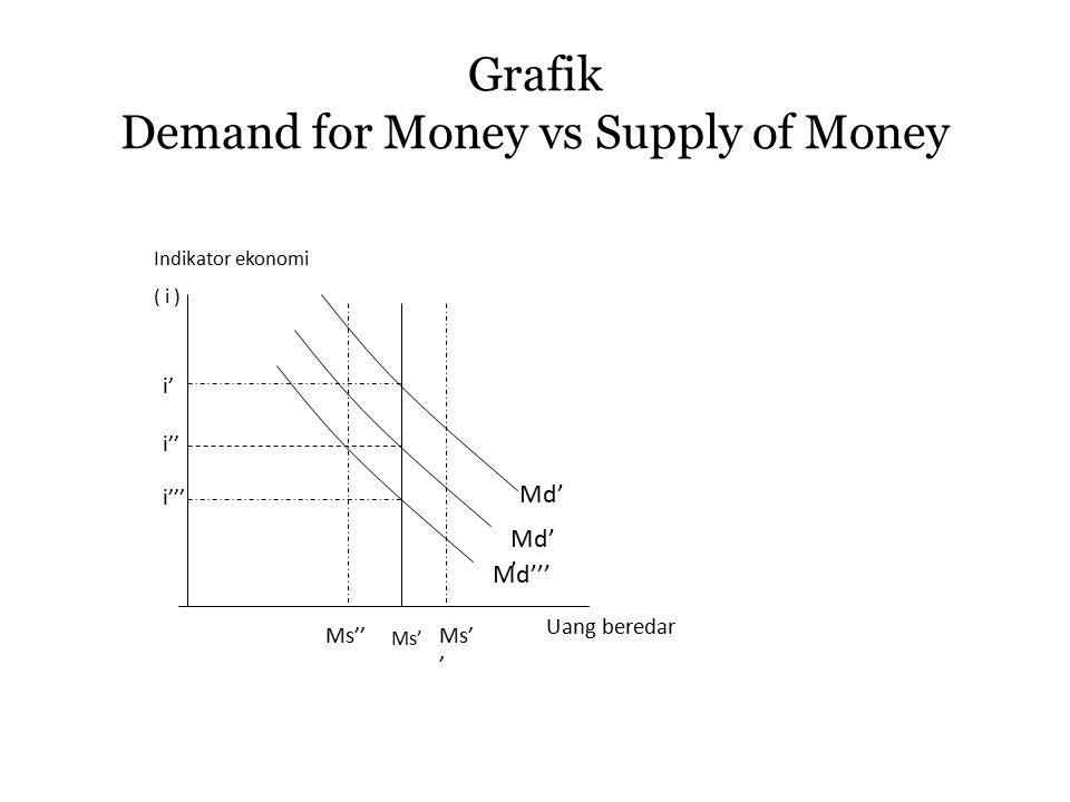Grafik Demand for Money vs Supply of Money