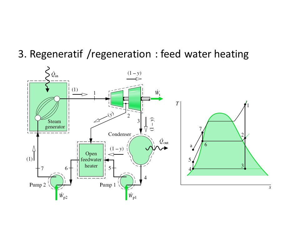 3. Regeneratif /regeneration : feed water heating