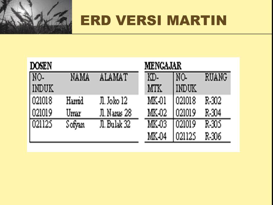 ERD VERSI MARTIN