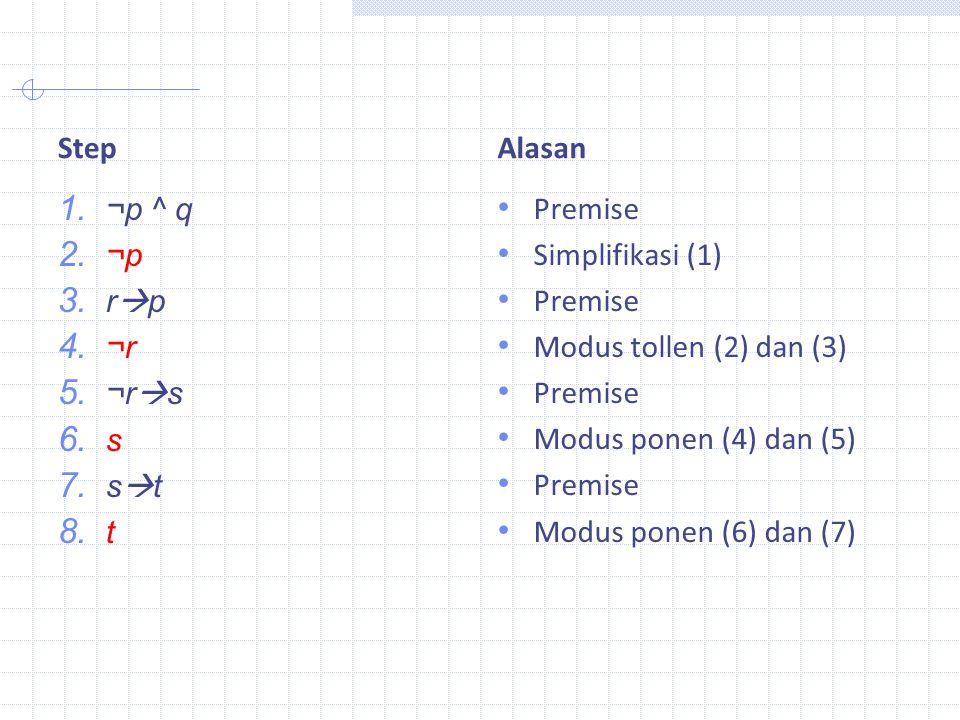 Step Alasan. ¬p ^ q. ¬p. rp. ¬r. ¬rs. s. st. t. Premise. Simplifikasi (1) Modus tollen (2) dan (3)