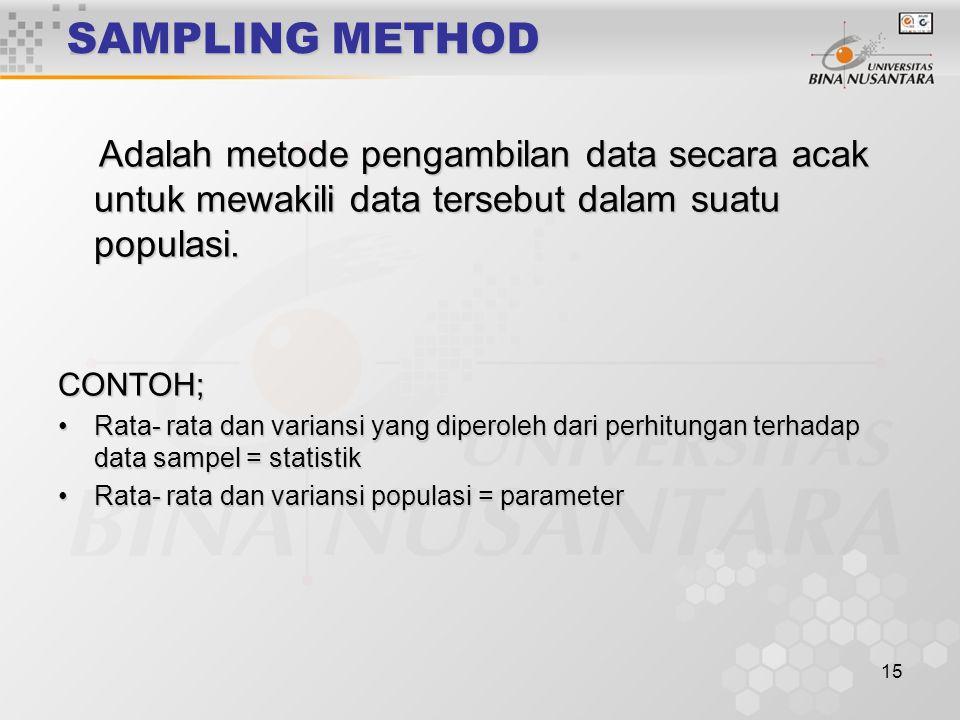 SAMPLING METHOD Adalah metode pengambilan data secara acak untuk mewakili data tersebut dalam suatu populasi.