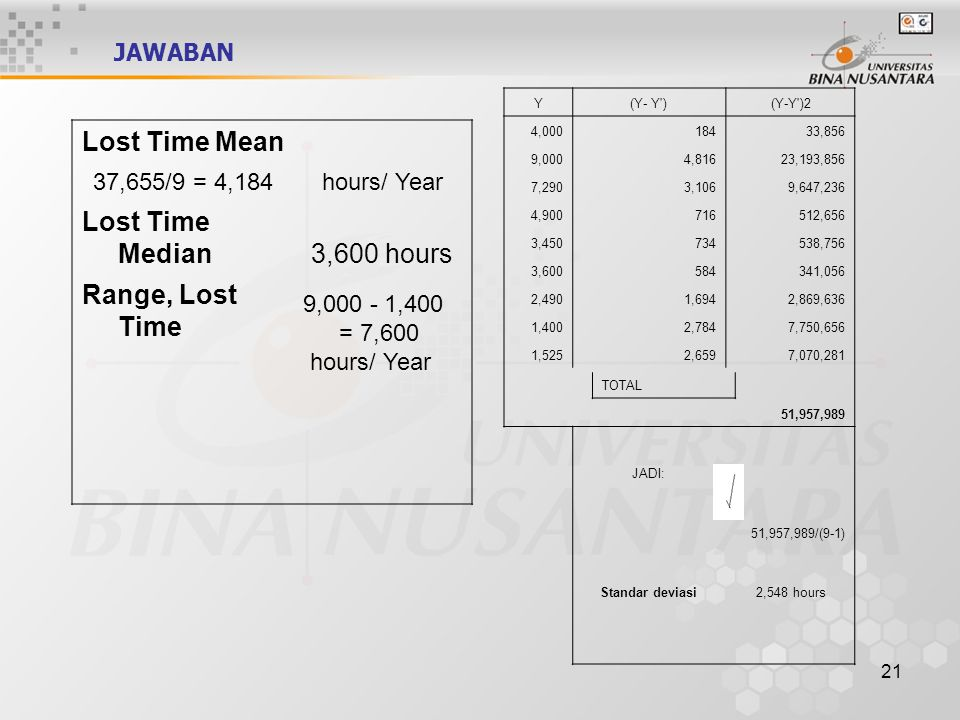 Lost Time Mean Lost Time Median 3,600 hours Range, Lost Time JAWABAN