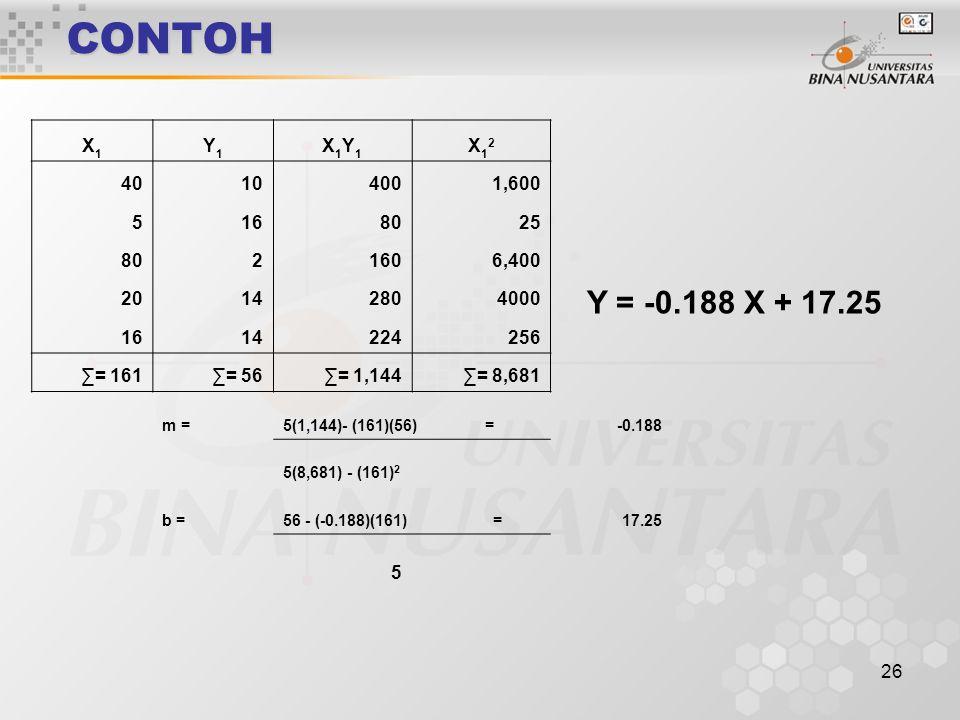 CONTOH X1. Y1. X1Y1. X12. 40. 10. 400. 1,600. 5. 16. 80. 25. 2. 160. 6,400. 20. 14.