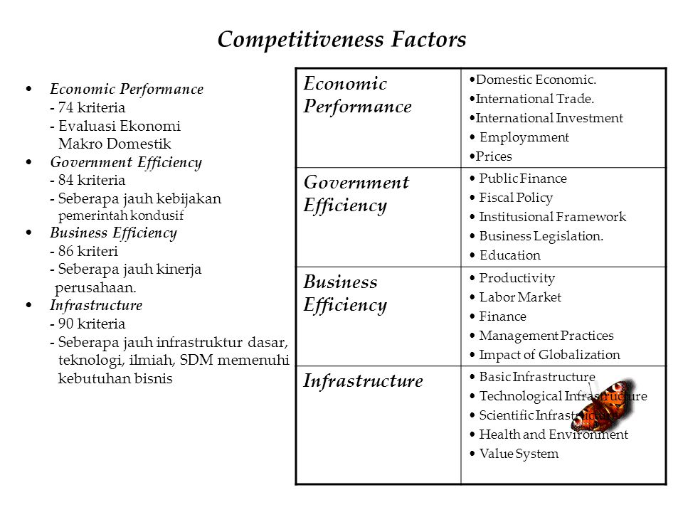 Competitiveness Factors
