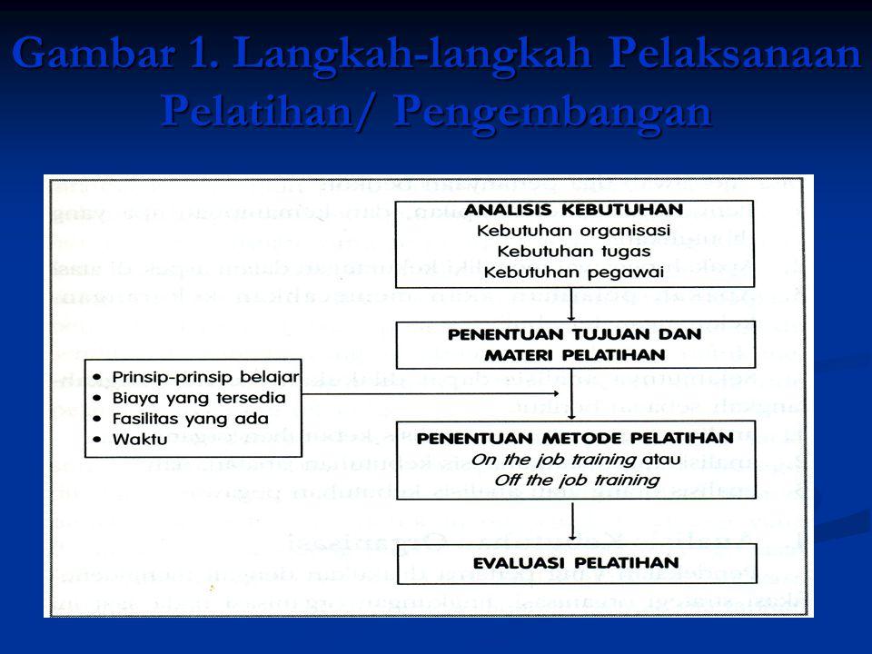 Gambar 1. Langkah-langkah Pelaksanaan Pelatihan/ Pengembangan