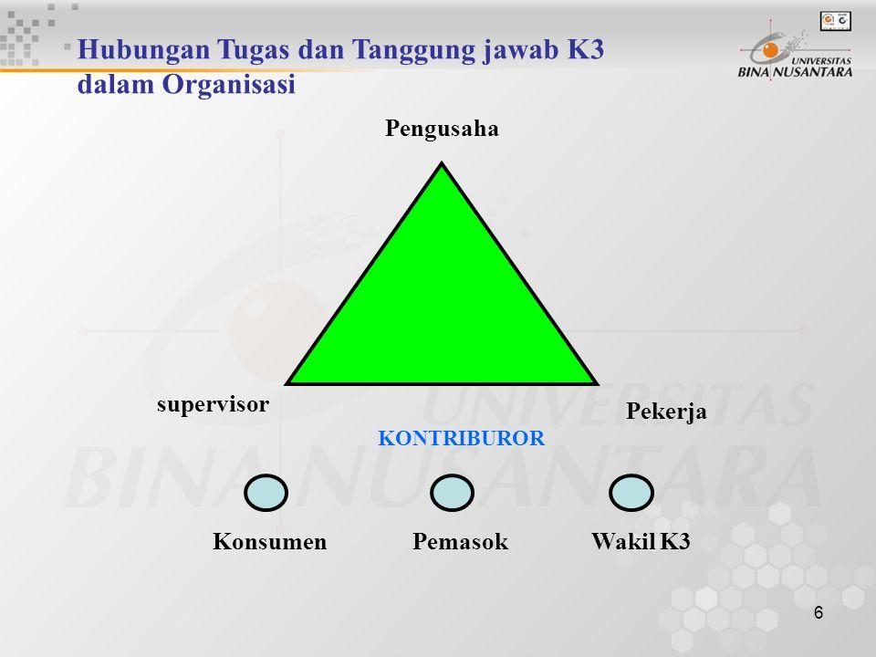 Hubungan Tugas dan Tanggung jawab K3 dalam Organisasi