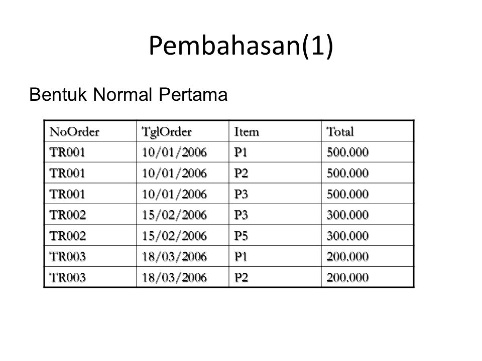 Pembahasan(1) Bentuk Normal Pertama NoOrder TglOrder Item Total TR001