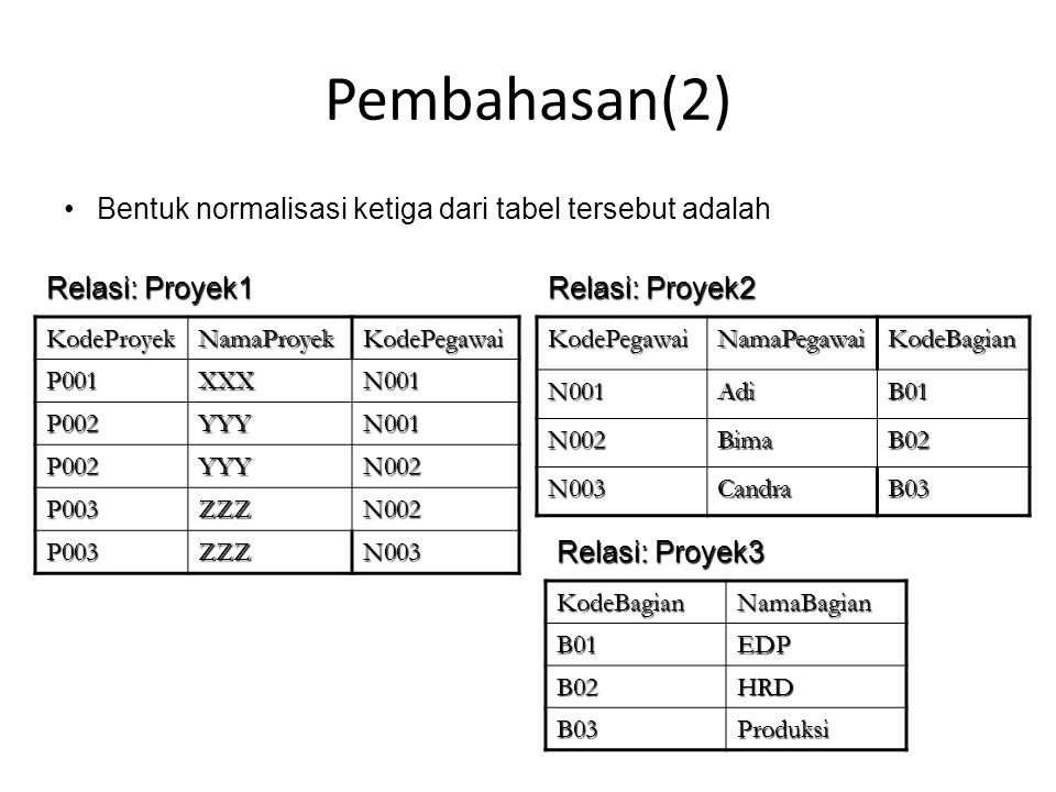 Pembahasan(2) Bentuk normalisasi ketiga dari tabel tersebut adalah