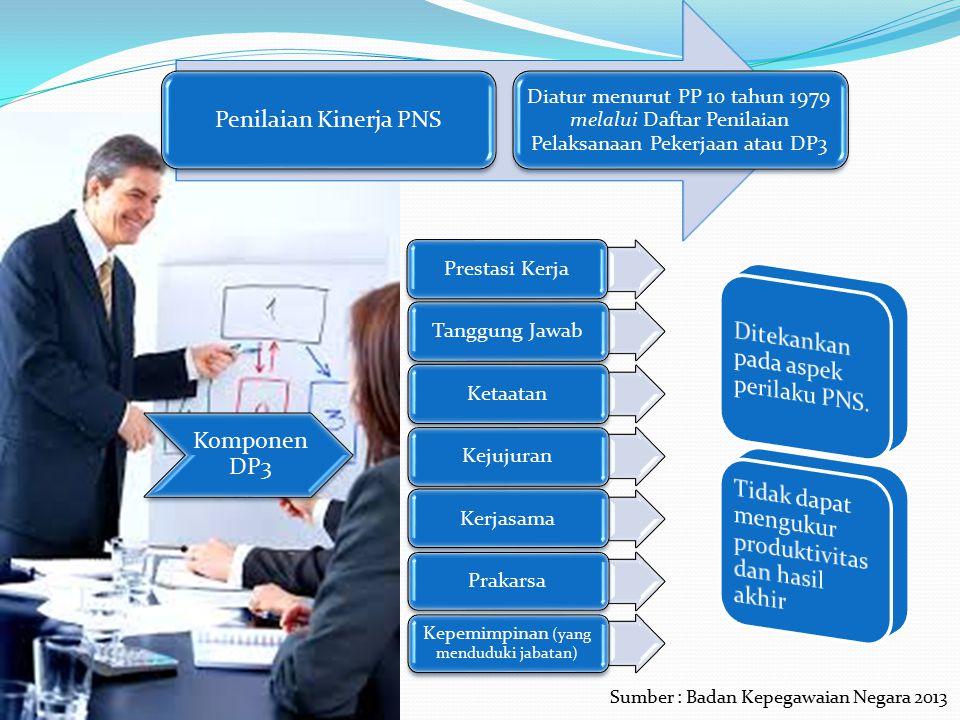 Kepemimpinan (yang menduduki jabatan)