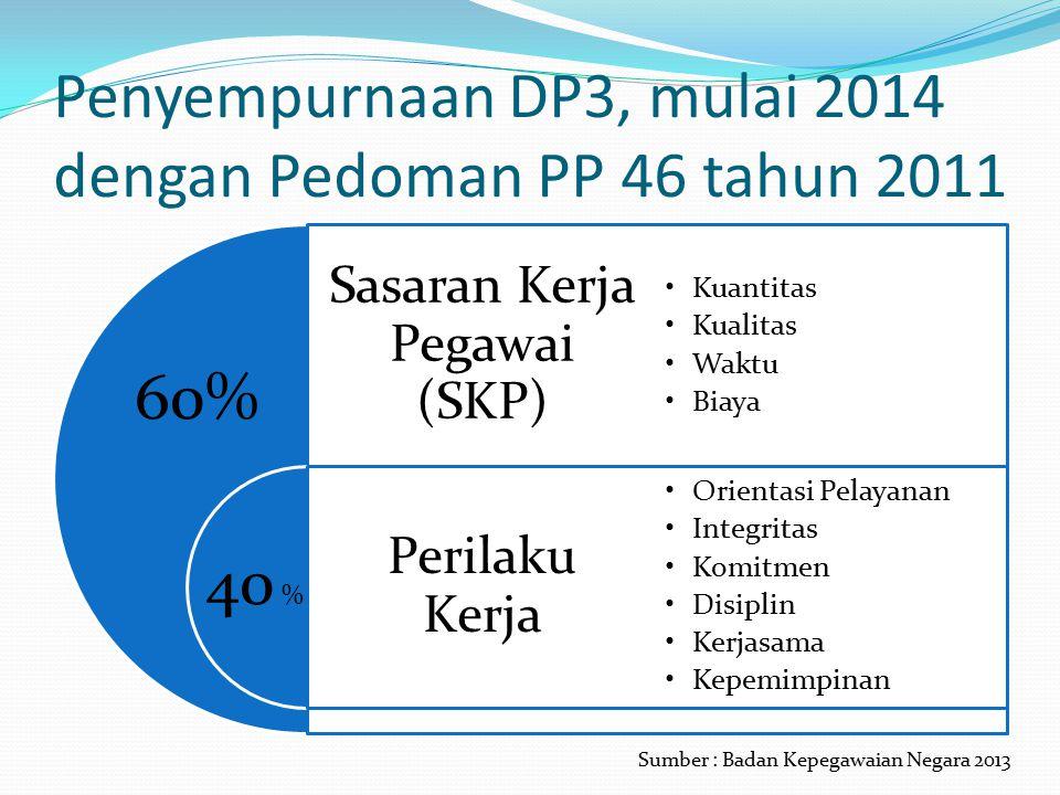 Penyempurnaan DP3, mulai 2014 dengan Pedoman PP 46 tahun 2011