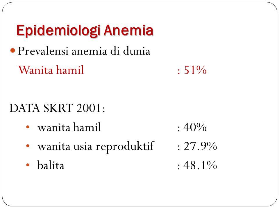 Epidemiologi Anemia Prevalensi anemia di dunia Wanita hamil : 51%