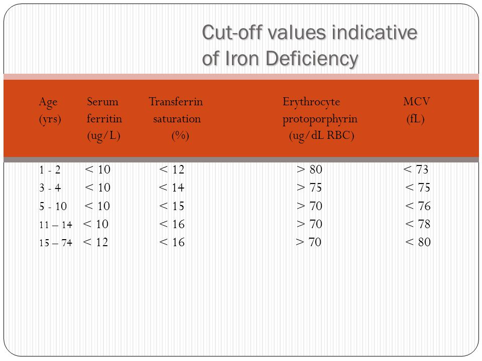 Cut-off values indicative of Iron Deficiency