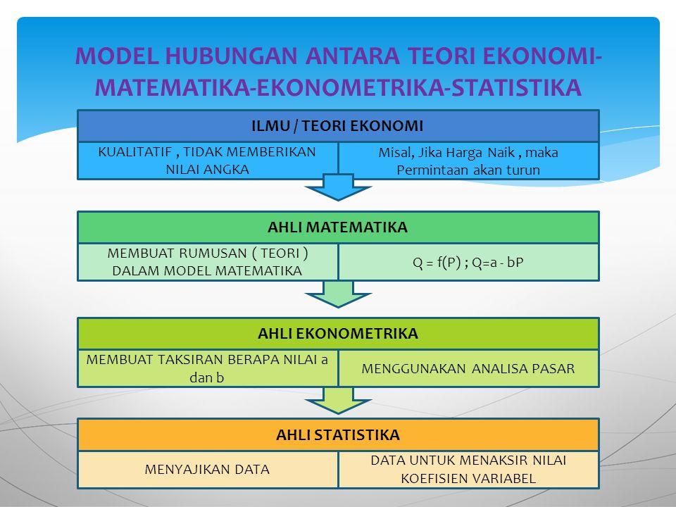 MODEL HUBUNGAN ANTARA TEORI EKONOMI-MATEMATIKA-EKONOMETRIKA-STATISTIKA