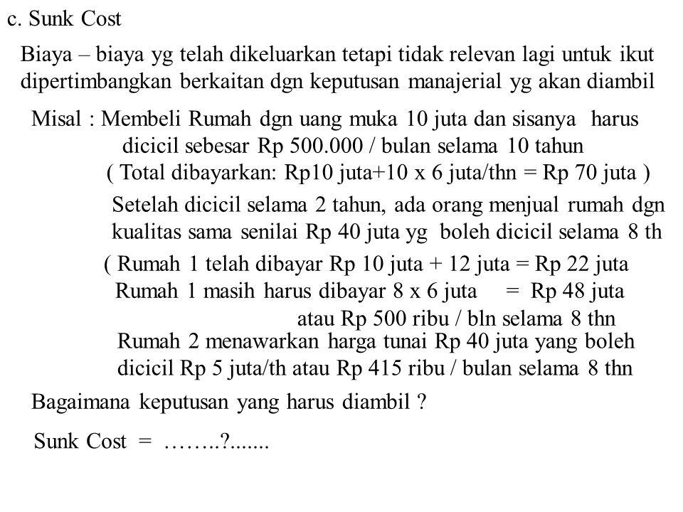c. Sunk Cost