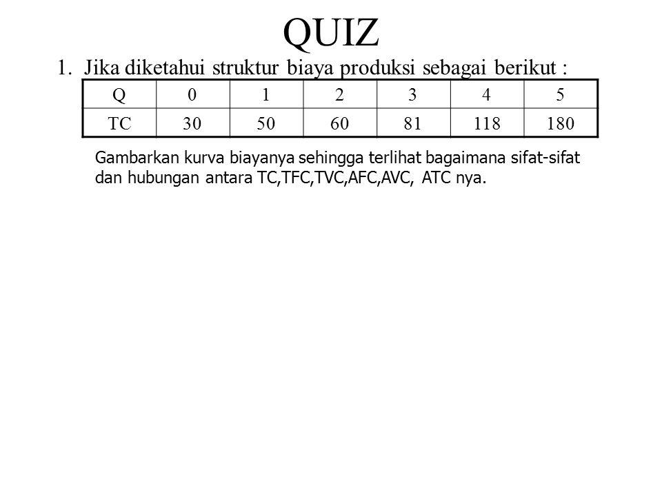 QUIZ Jika diketahui struktur biaya produksi sebagai berikut : Q 1 2 3