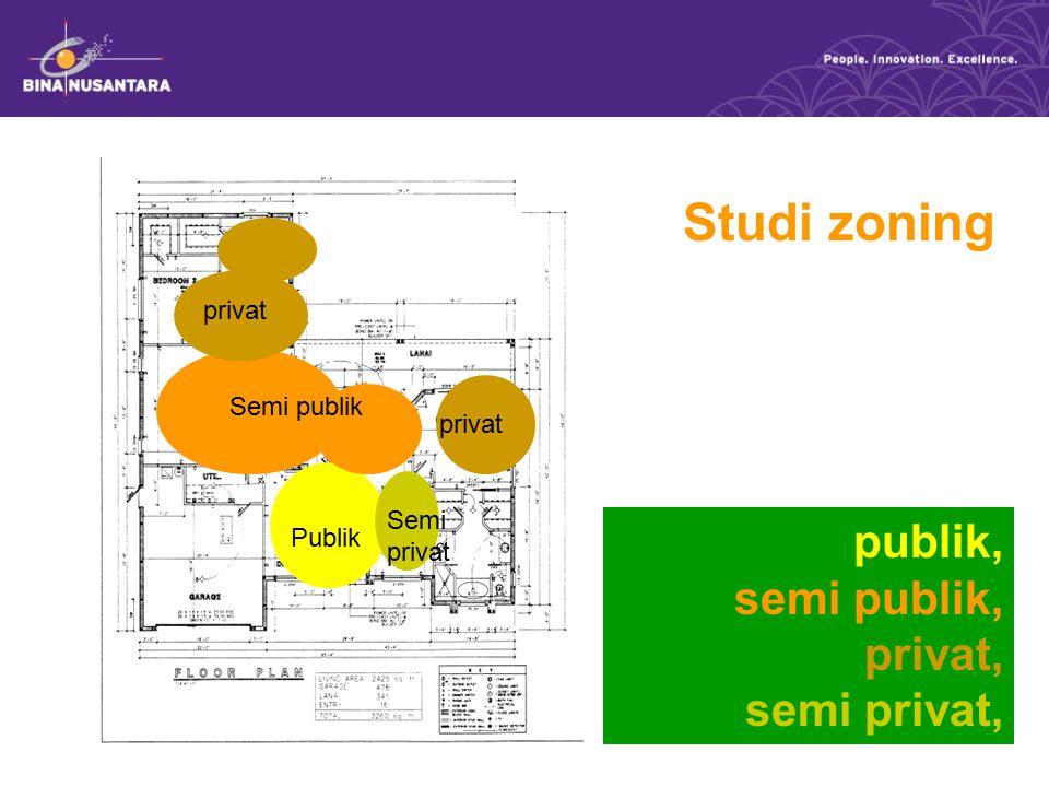 Studi zoning publik, semi publik, privat, semi privat, privat