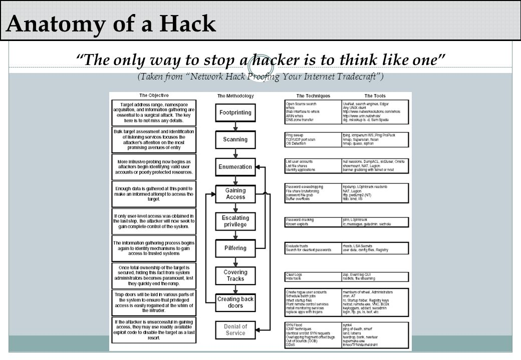 The only way to stop a hacker is to think like one