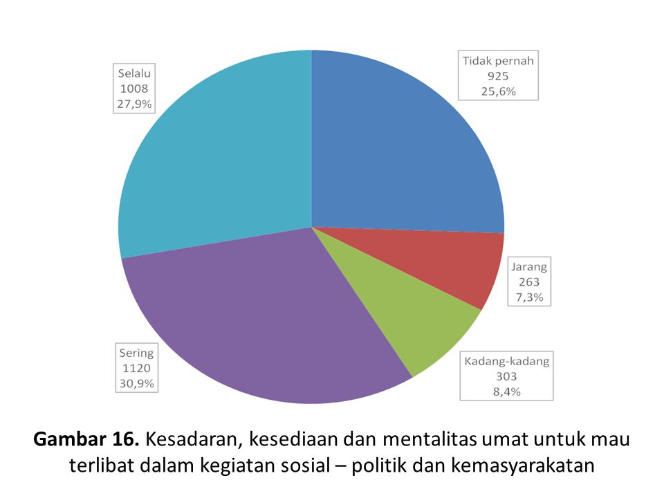 Gambar 16. Kesadaran, kesediaan dan mentalitas umat untuk mau terlibat dalam kegiatan sosial – politik dan kemasyarakatan