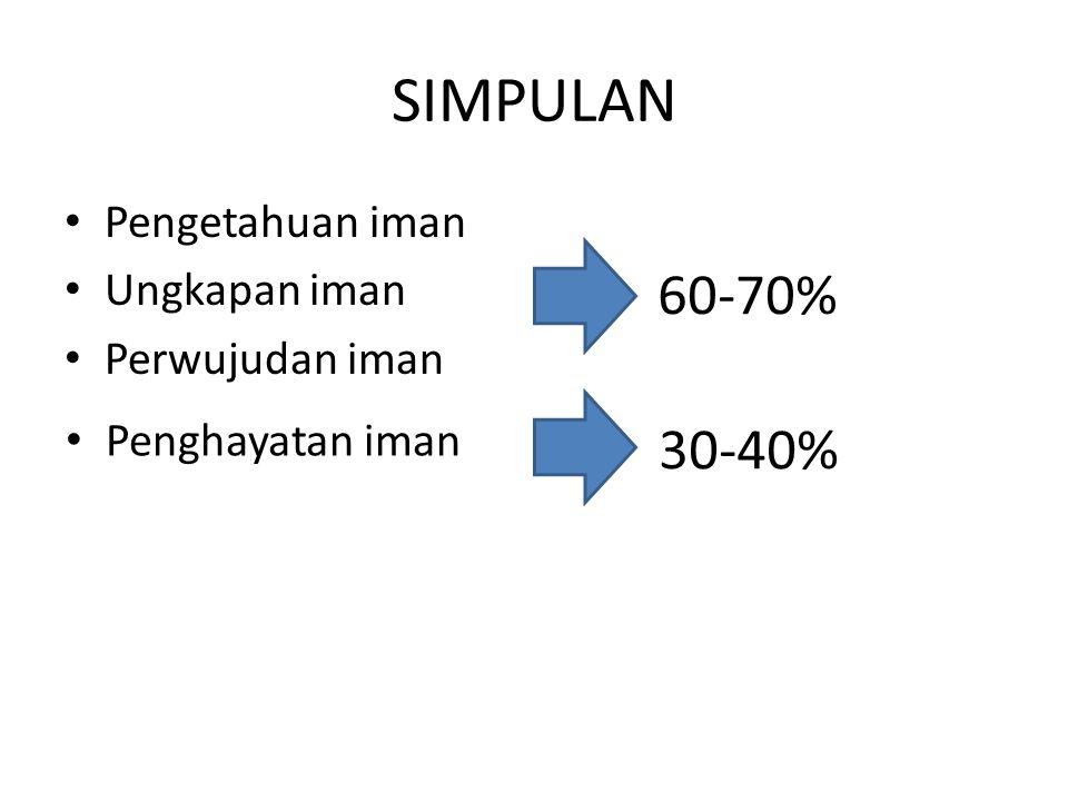 SIMPULAN 60-70% 30-40% Pengetahuan iman Ungkapan iman Perwujudan iman