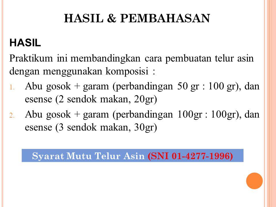 Syarat Mutu Telur Asin (SNI 01-4277-1996)