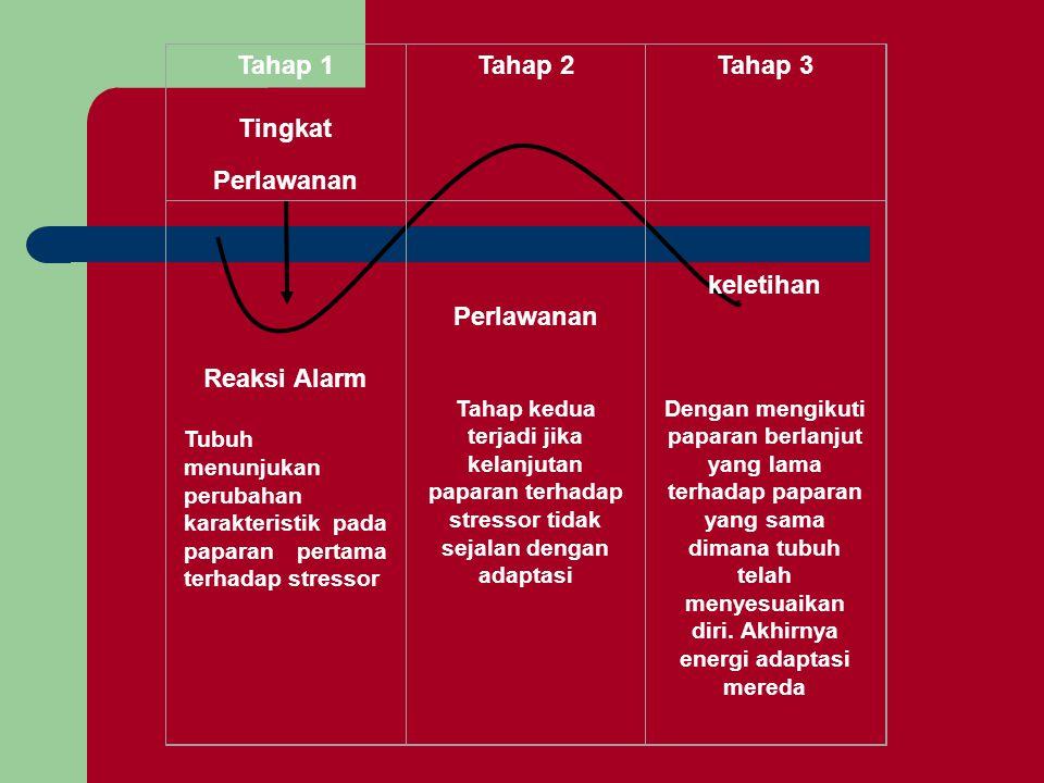Tahap 1 Tingkat Perlawanan Tahap 2 Tahap 3 Reaksi Alarm Perlawanan