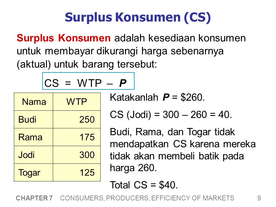 CS dan Kurva Demand P Q P = $260 CS Jodi = $300 – 260 = $40
