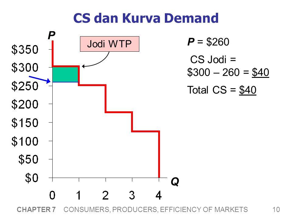 CS dan Kurva Demand P Q Katakanlah, P = $220