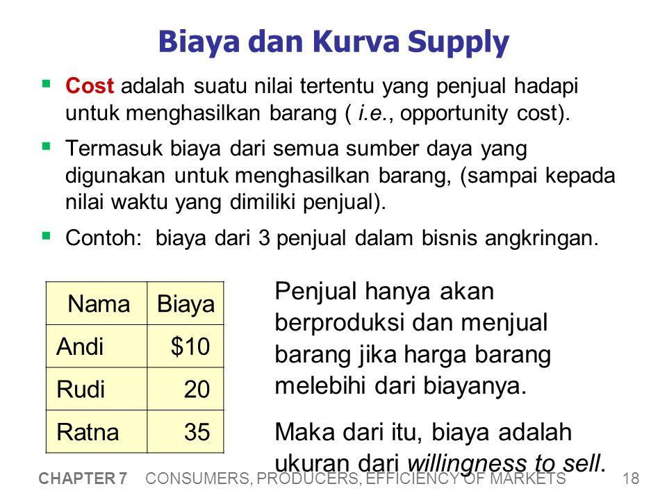 Biaya dan Kurva Supply P. Qs. Daftar kuantitas penawaran dari data biaya yang tersedia: $0 – 9. 10 – 19.