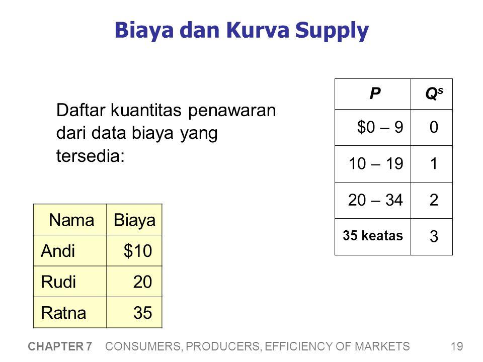 Biaya dan Kurva Supply P Q P Qs $0 – 9 10 – 19 1 20 – 34 2 35 & up 3
