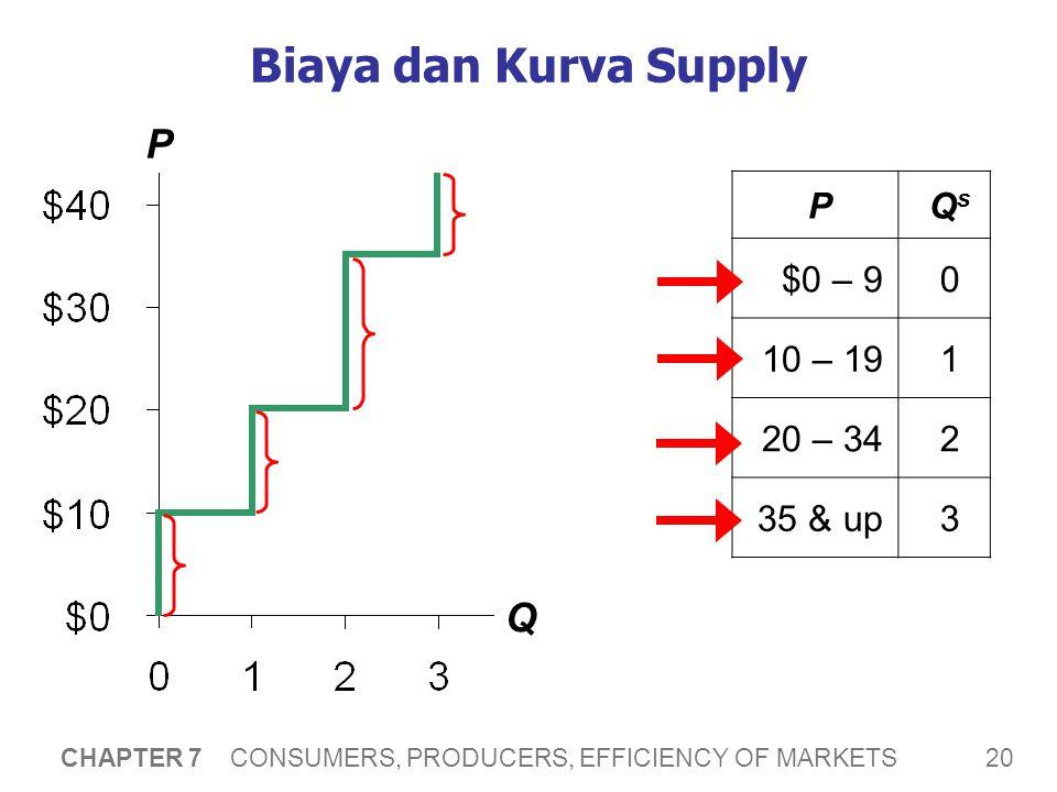 Biaya dan Kurva Supply P Q