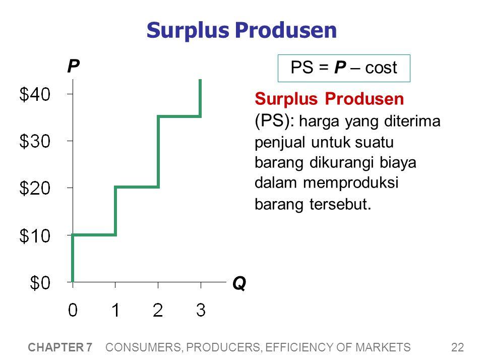 Surplus Produsen dan Kurva S