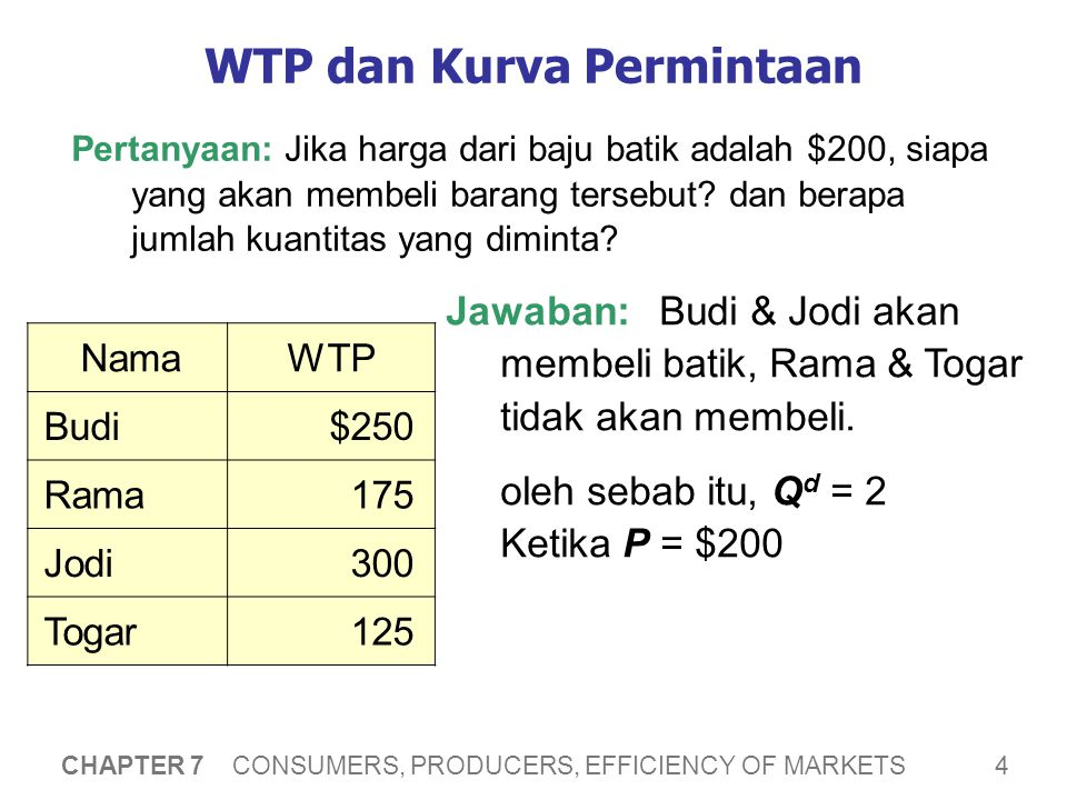 WTP dan Kurva Permintaan