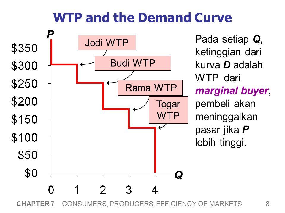 Surplus Konsumen (CS) CS = WTP – P