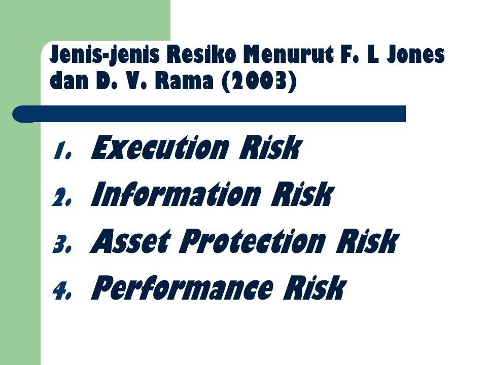 Jenis-jenis Resiko Menurut F. L Jones dan D. V. Rama (2003)