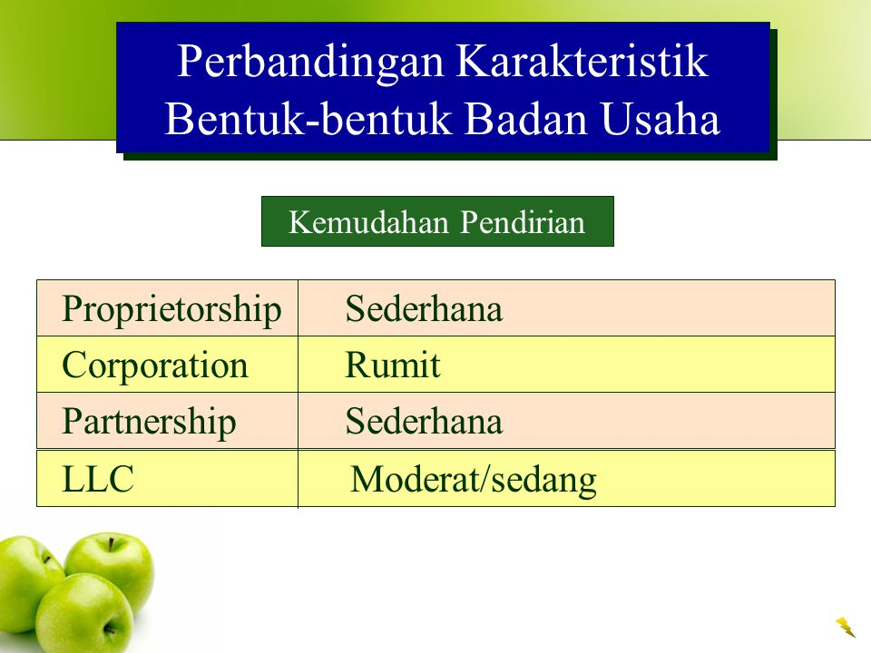 Perbandingan Karakteristik Bentuk-bentuk Badan Usaha