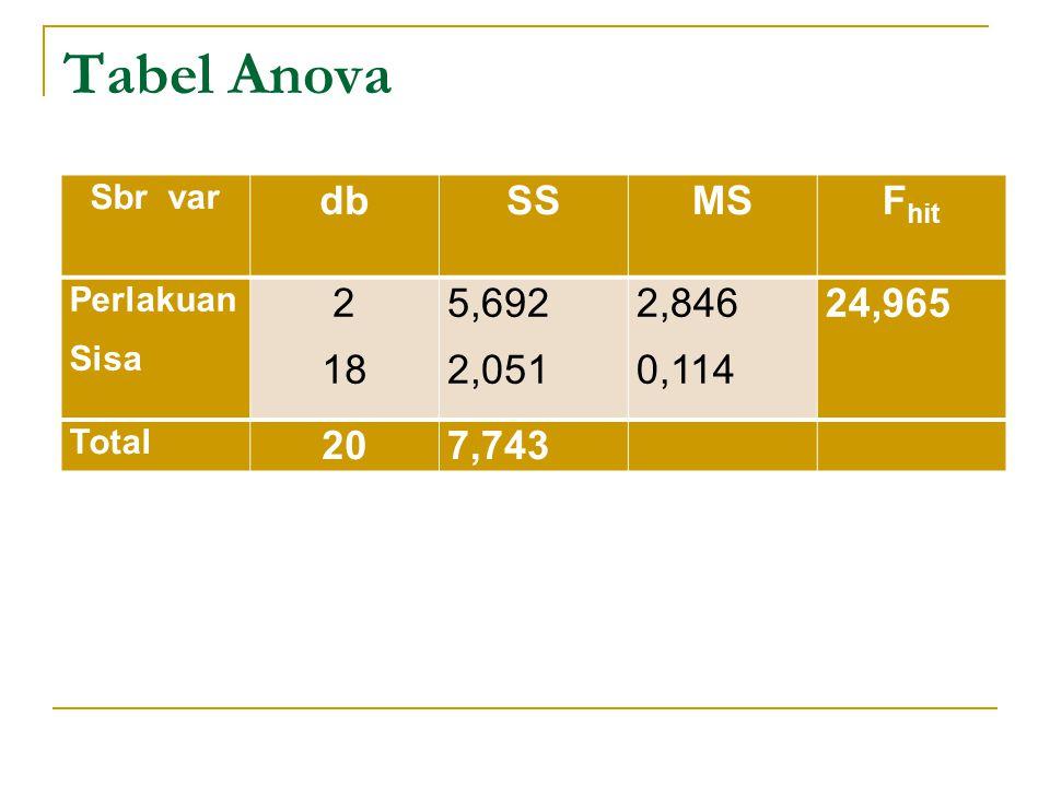 Tabel Anova db SS MS Fhit 2 18 5,692 2,051 2,846 0,114 24,965 20 7,743