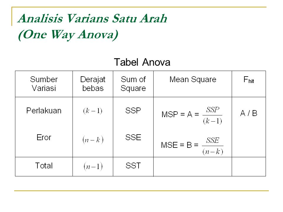 Analisis Varians Satu Arah (One Way Anova)