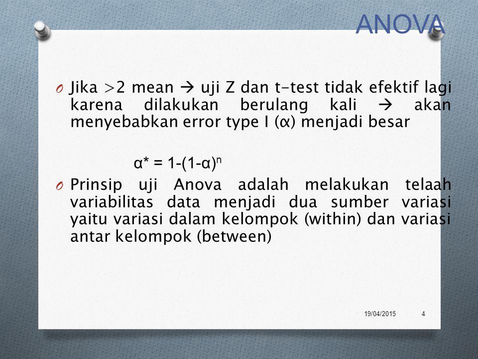 ANOVA Jika >2 mean  uji Z dan t-test tidak efektif lagi karena dilakukan berulang kali  akan menyebabkan error type I (α) menjadi besar.