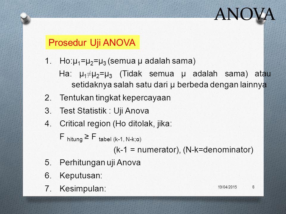 ANOVA Prosedur Uji ANOVA Ho:μ1=μ2=μ3 (semua μ adalah sama)