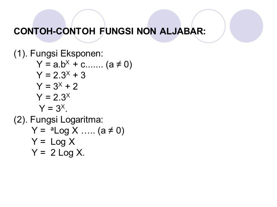 CONTOH-CONTOH FUNGSI NON ALJABAR: (1). Fungsi Eksponen: Y = a. bX + c