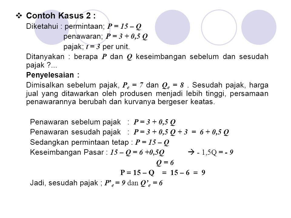 Contoh Kasus 2 : Diketahui : permintaan; P = 15 – Q
