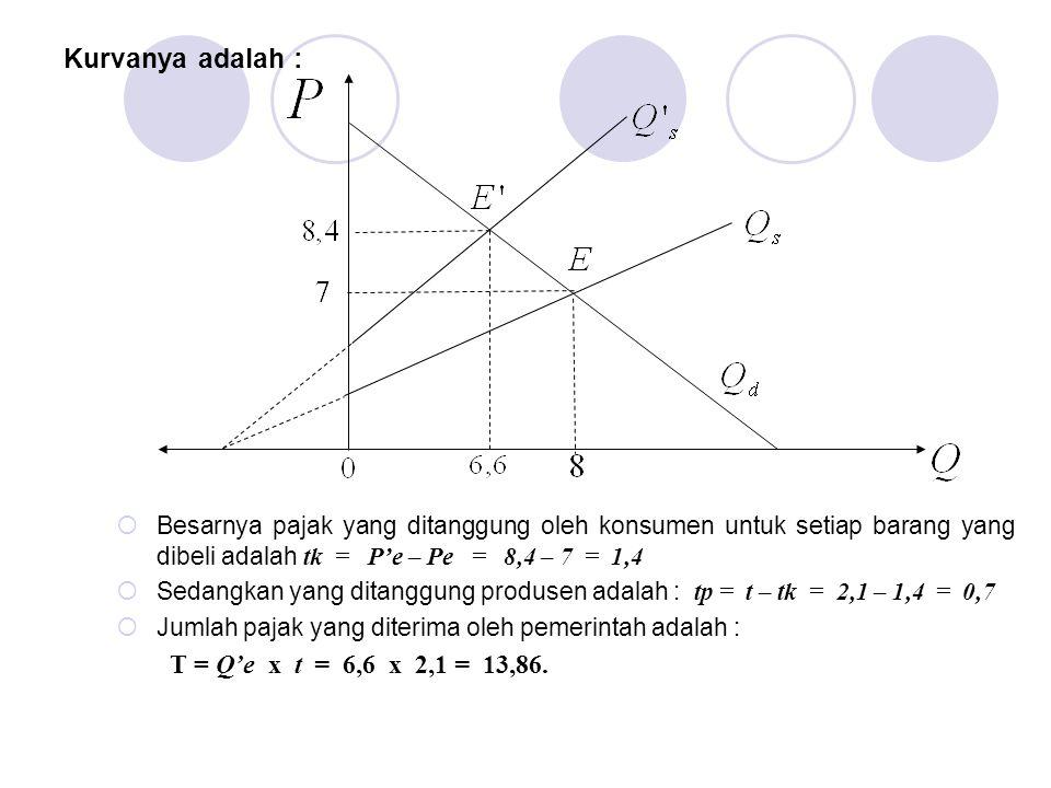 Kurvanya adalah : T = Q'e x t = 6,6 x 2,1 = 13,86.