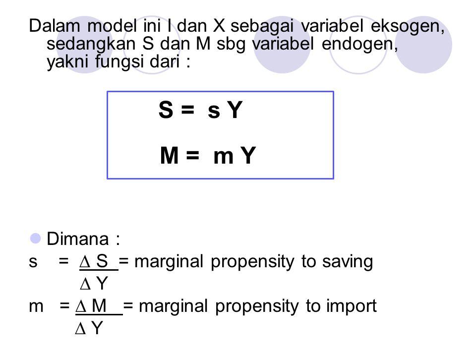 Dalam model ini I dan X sebagai variabel eksogen, sedangkan S dan M sbg variabel endogen, yakni fungsi dari :