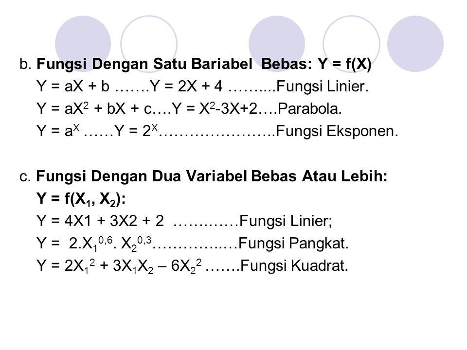 b. Fungsi Dengan Satu Bariabel Bebas: Y = f(X) Y = aX + b ……