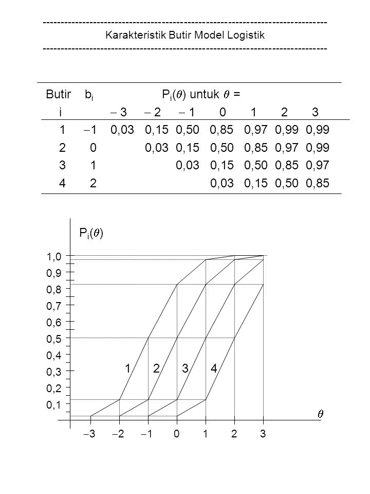 Butir bi Pi() untuk  = i  3  2  1 0 1 2 3