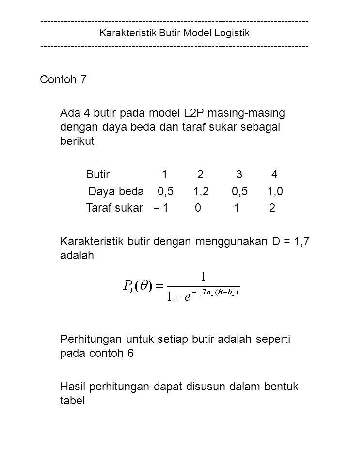 Karakteristik butir dengan menggunakan D = 1,7 adalah